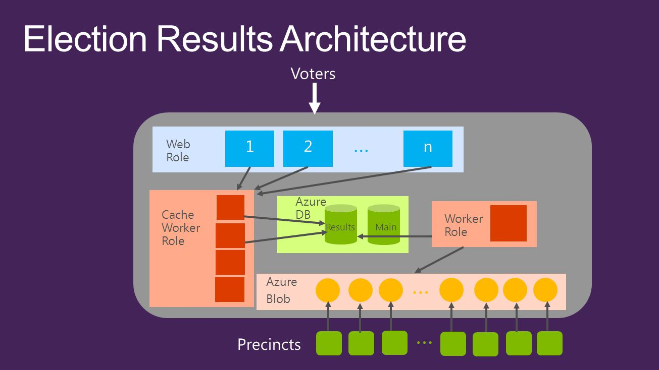 … Web Role … Azure Blob Azure DB ResultsMain Worker Role … … Cache Worker Role
