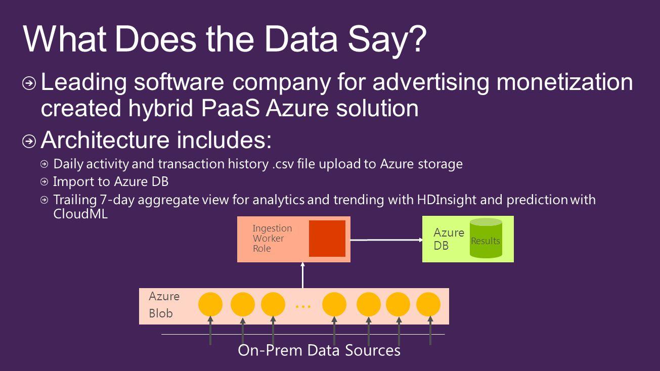 … Azure Blob … Ingestion Worker Role Azure DB Results