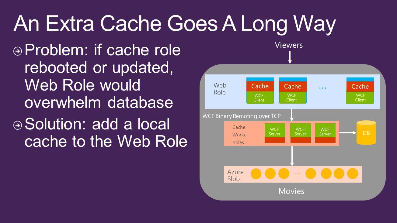 … Web Role Cache Worker Roles … Azure Blob