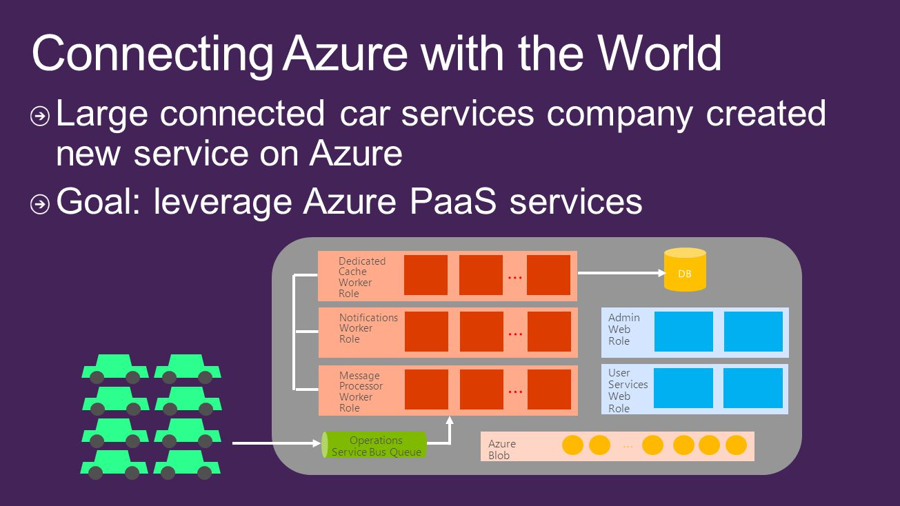 Admin Web Role User Services Web Role … Azure Blob Message Processor Worker Role … Notifications Worker Role … Dedicated Cache Worker Role … Operation