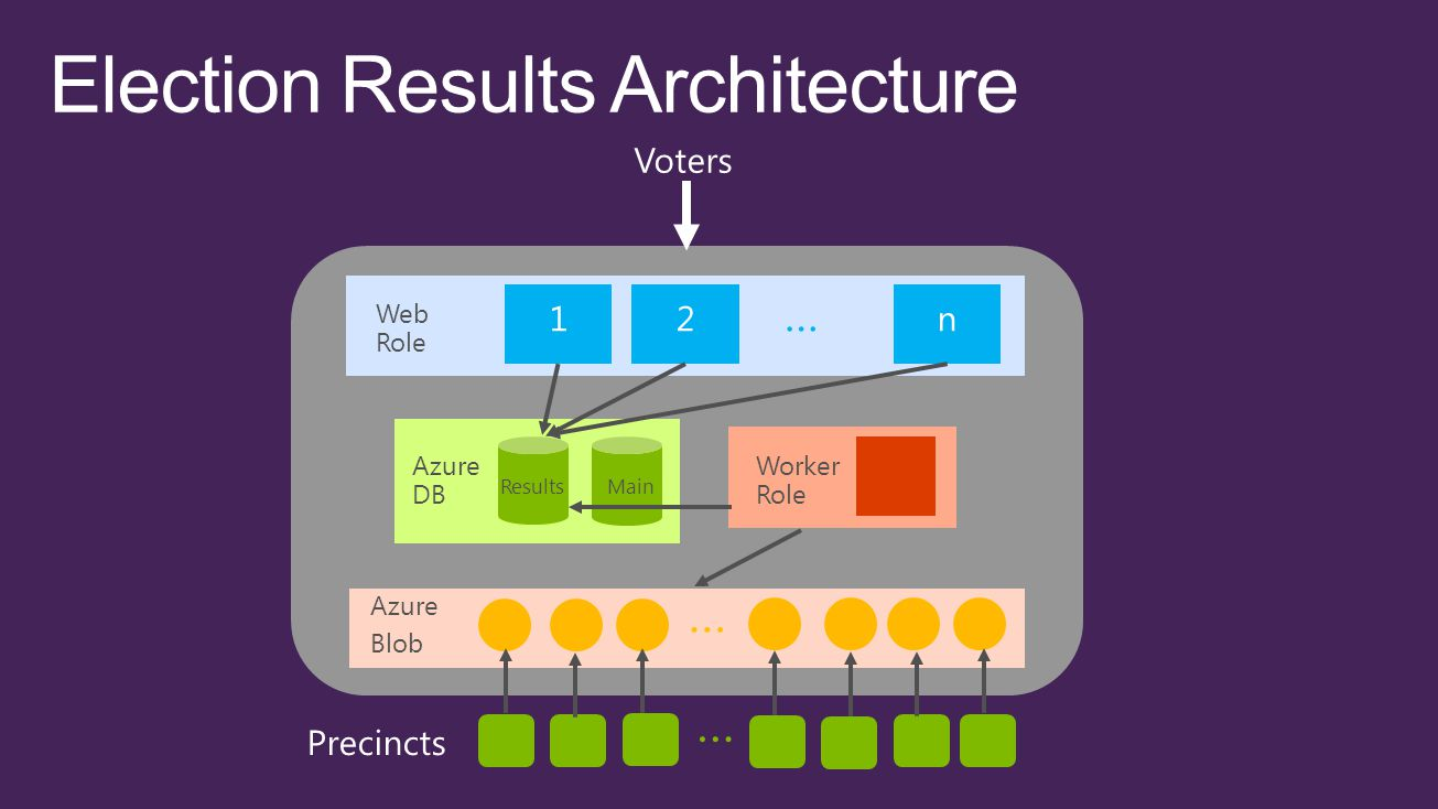 … Web Role … Azure Blob Azure DB ResultsMain Worker Role … …