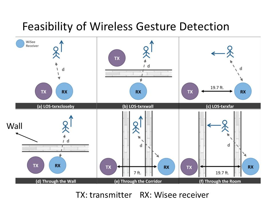 TX: transmitter RX: Wisee receiver Wall Feasibility of Wireless Gesture Detection
