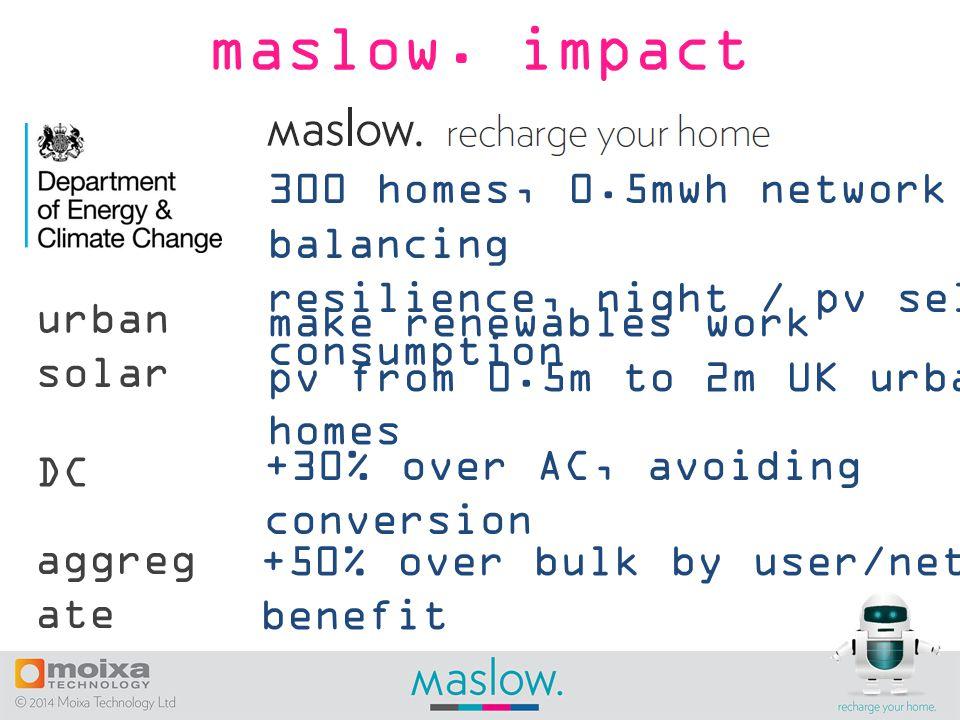 maslow.