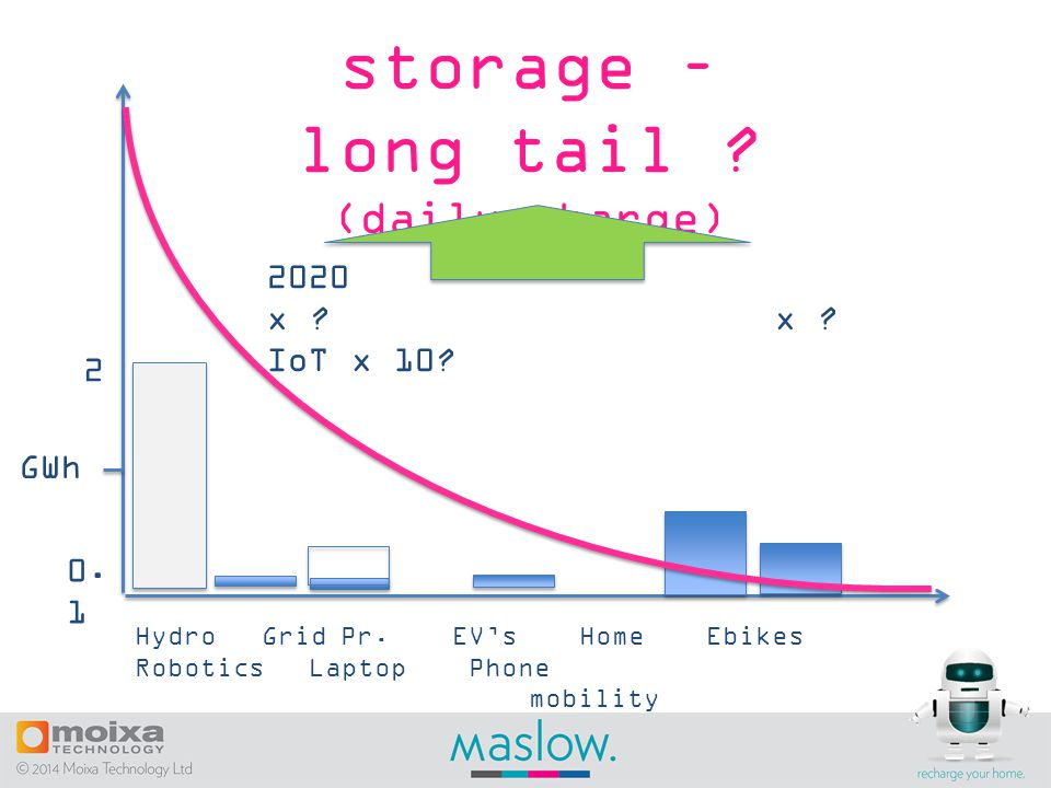 storage – long tail . (daily charge) GWh Hydro Grid Pr.