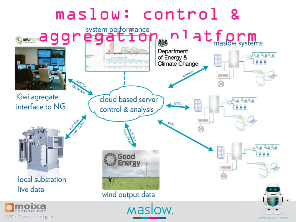 maslow: control & aggregation platform