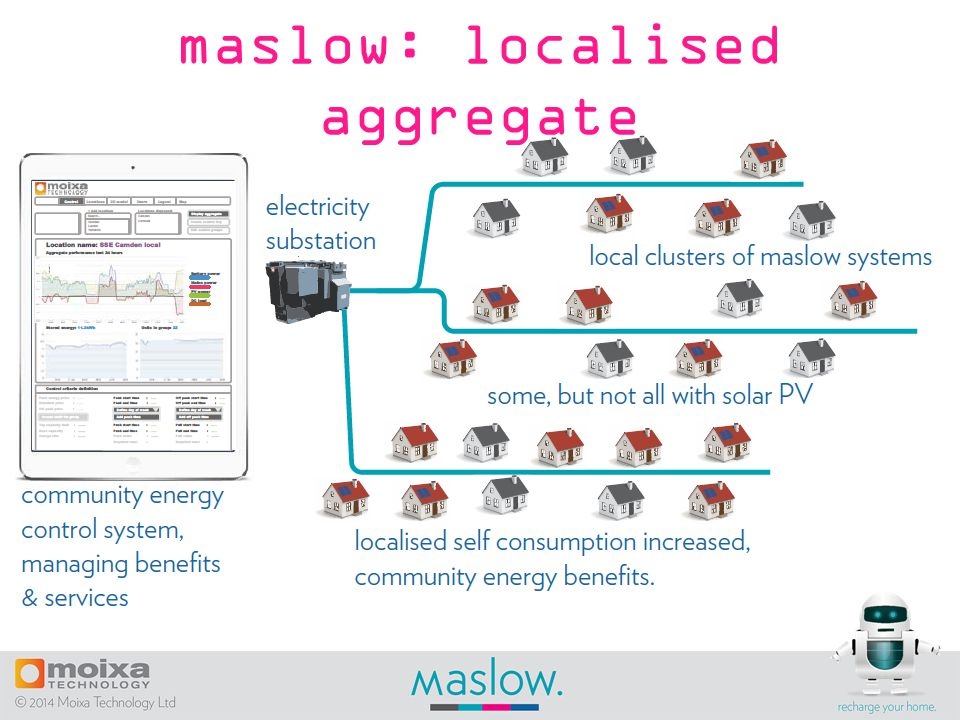 maslow: localised aggregate