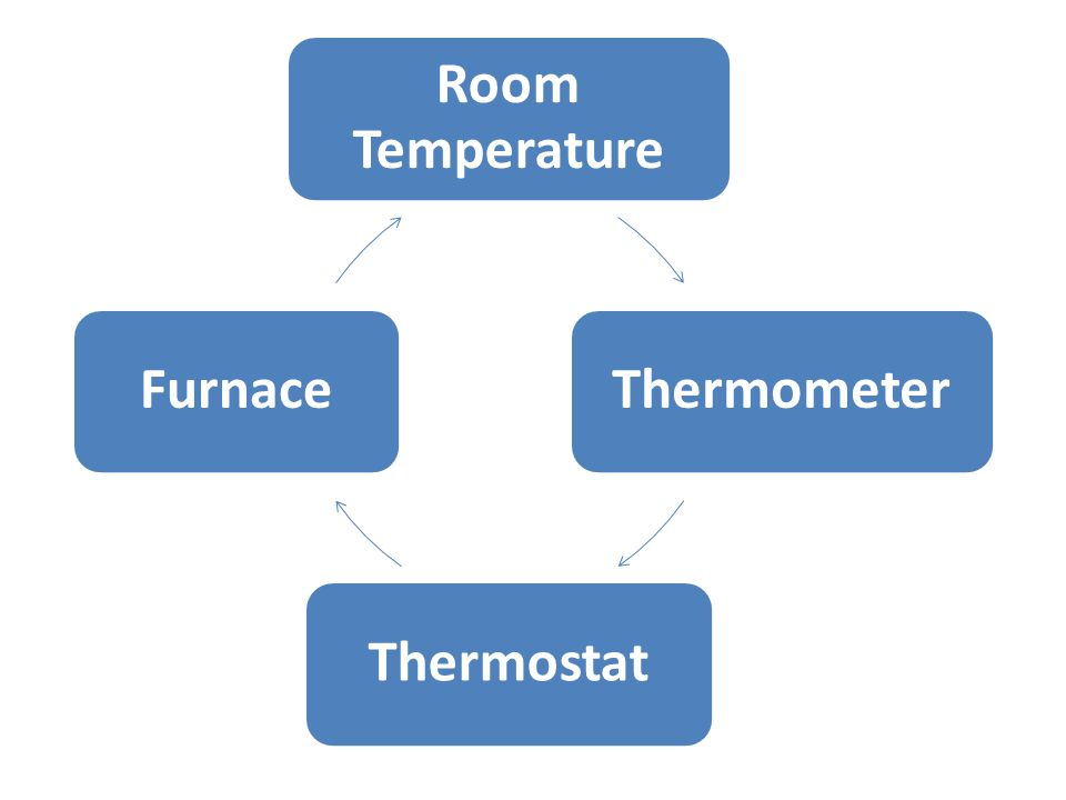 Room Temperature ThermometerThermostatFurnace
