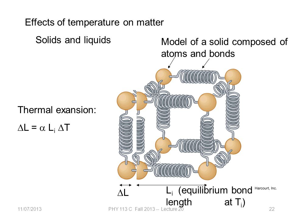11/07/2013PHY 113 C Fall 2013 -- Lecture 2022 Effects of temperature on matter Solids and liquids L i (equilibrium bond length at T i ) Model of a solid composed of atoms and bonds LL Thermal exansion:  L =  L i  T