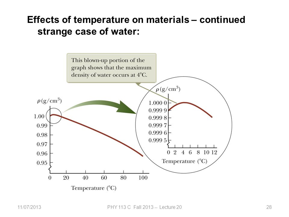 11/07/2013PHY 113 C Fall 2013 -- Lecture 2028 Effects of temperature on materials – continued strange case of water: