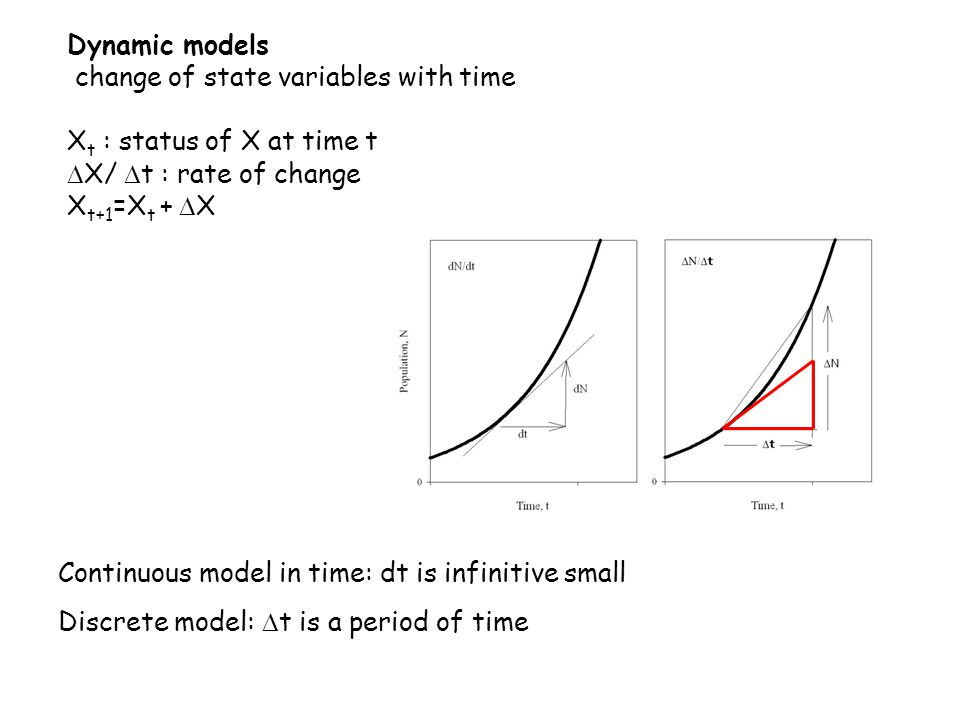 Dynamic models change of state variables with time X t : status of X at time t  X/  t : rate of change X t+1 =X t +  X Continuous model in time: dt