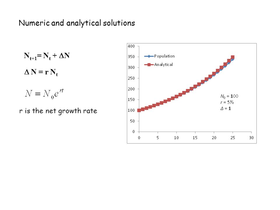 Numeric and analytical solutions r is the net growth rate N t+1 = N t +  N  N = r N t