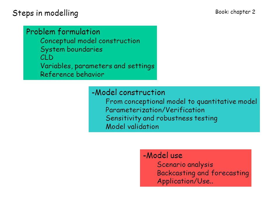 Problem formulation Conceptual model construction System boundaries CLD Variables, parameters and settings Reference behavior -Model construction From