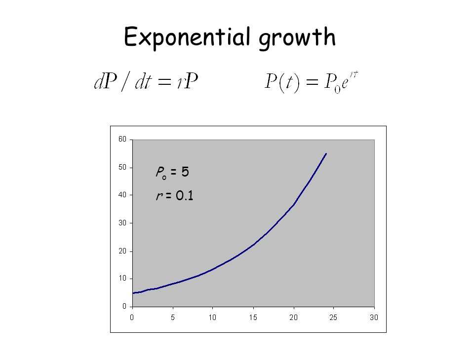 P o = 5 r = 0.1 Exponential growth