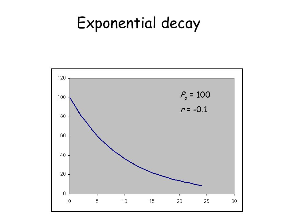 P o = 100 r = -0.1 Exponential decay