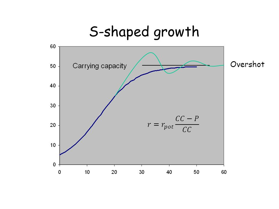 S-shaped growth Overshot