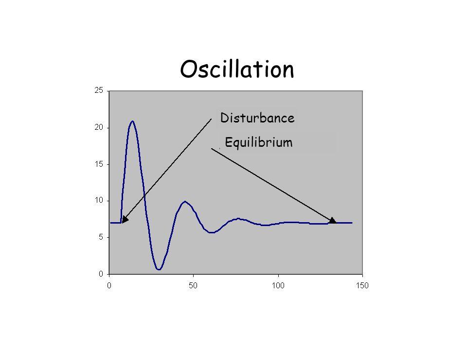 Oscillation Disturbance Equilibrium