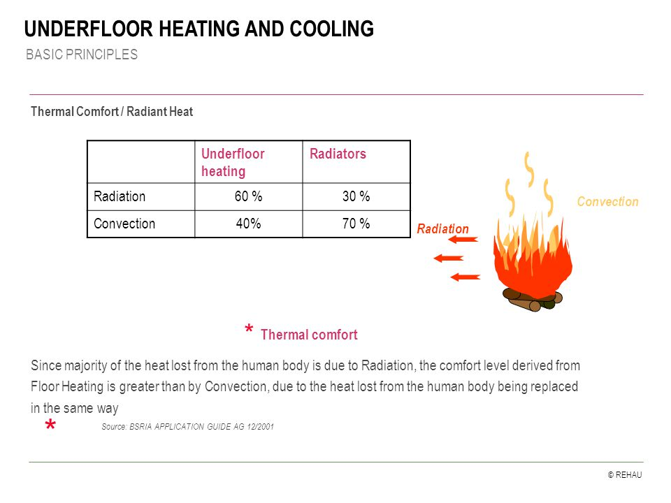 © REHAU * * Source: BSRIA APPLICATION GUIDE AG 12/2001 Thermal comfort Since majority of the heat lost from the human body is due to Radiation, the comfort level derived from Floor Heating is greater than by Convection, due to the heat lost from the human body being replaced in the same way Underfloor heating Radiators Radiation60 %30 % Convection40%70 % Convection Radiation Thermal Comfort / Radiant Heat BASIC PRINCIPLES UNDERFLOOR HEATING AND COOLING