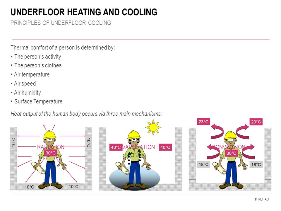 © REHAU UNDERFLOOR HEATING AND COOLING PRINCIPLES OF UNDERFLOOR COOLING Thermal comfort of a person is determined by: The person's activity The person's clothes Air temperature Air speed Air humidity Surface Temperature Heat output of the human body occurs via three main mechanisms: RADIATIONEVAPORATIONCONVECTION