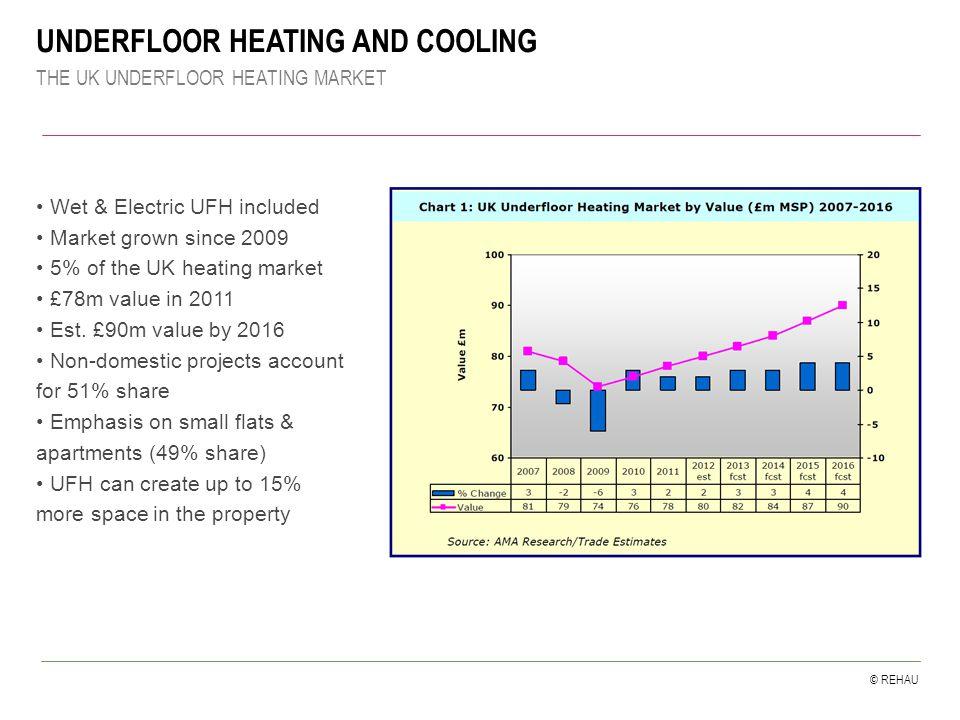 © REHAU THE UK UNDERFLOOR HEATING MARKET UNDERFLOOR HEATING AND COOLING Wet & Electric UFH included Market grown since 2009 5% of the UK heating market £78m value in 2011 Est.