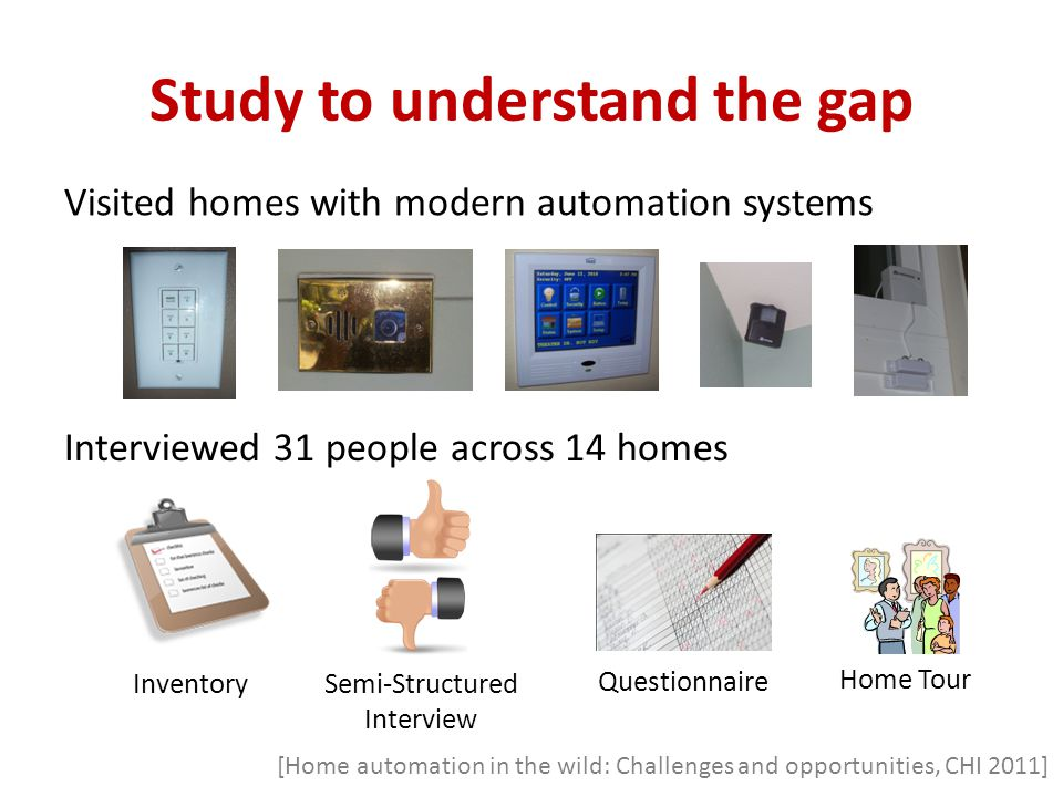 Study to understand the gap Visited homes with modern automation systems Inventory Semi-Structured Interview Questionnaire Home Tour Interviewed 31 people across 14 homes [Home automation in the wild: Challenges and opportunities, CHI 2011]