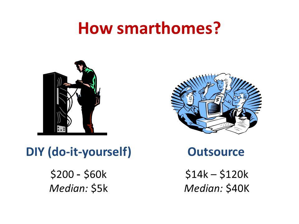 How smarthomes DIY (do-it-yourself)Outsource $200 - $60k Median: $5k $14k – $120k Median: $40K