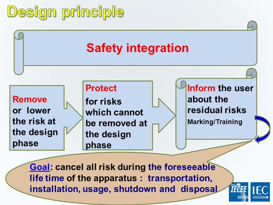 Safety integration Remove or lower the risk at the design phase Protect for risks which cannot be removed at the design phase Inform the user about th
