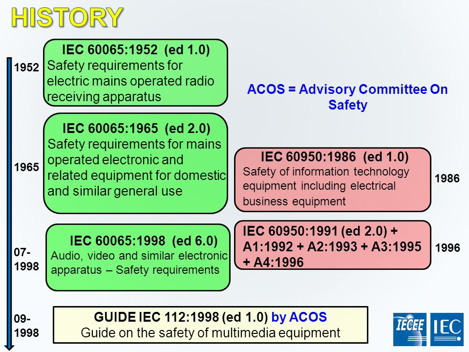IEC 60065:1952 (ed 1.0) Safety requirements for electric mains operated radio receiving apparatus IEC 60950:1986 (ed 1.0) Safety of information techno