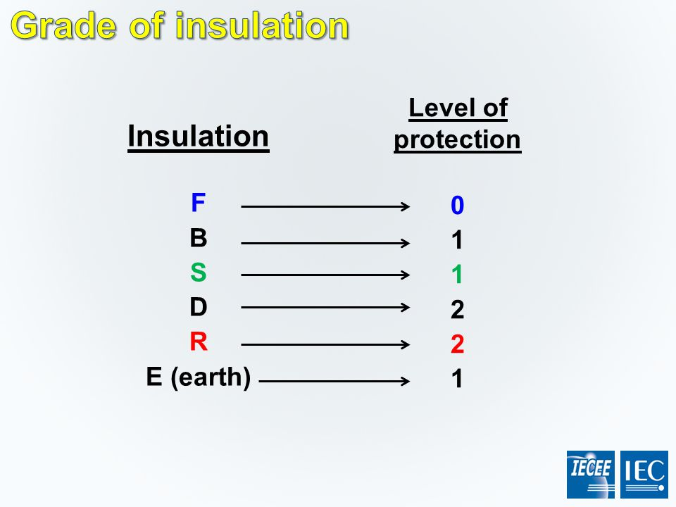 Insulation F B S D R E (earth) Level of protection 0 1 2 1