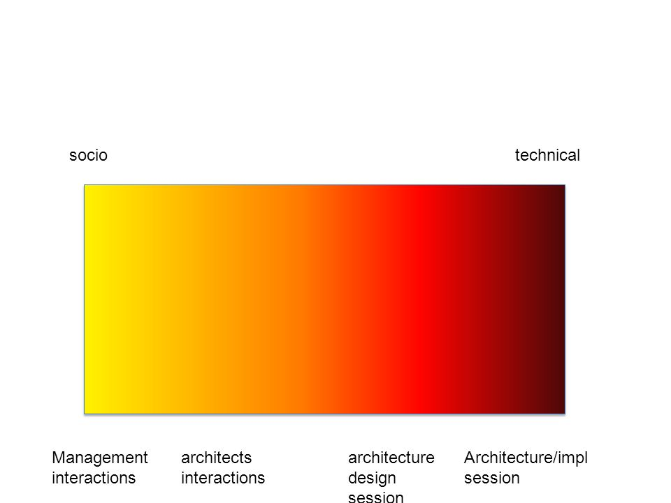 sociotechnical Management interactions architects interactions architecture design session Architecture/impl session