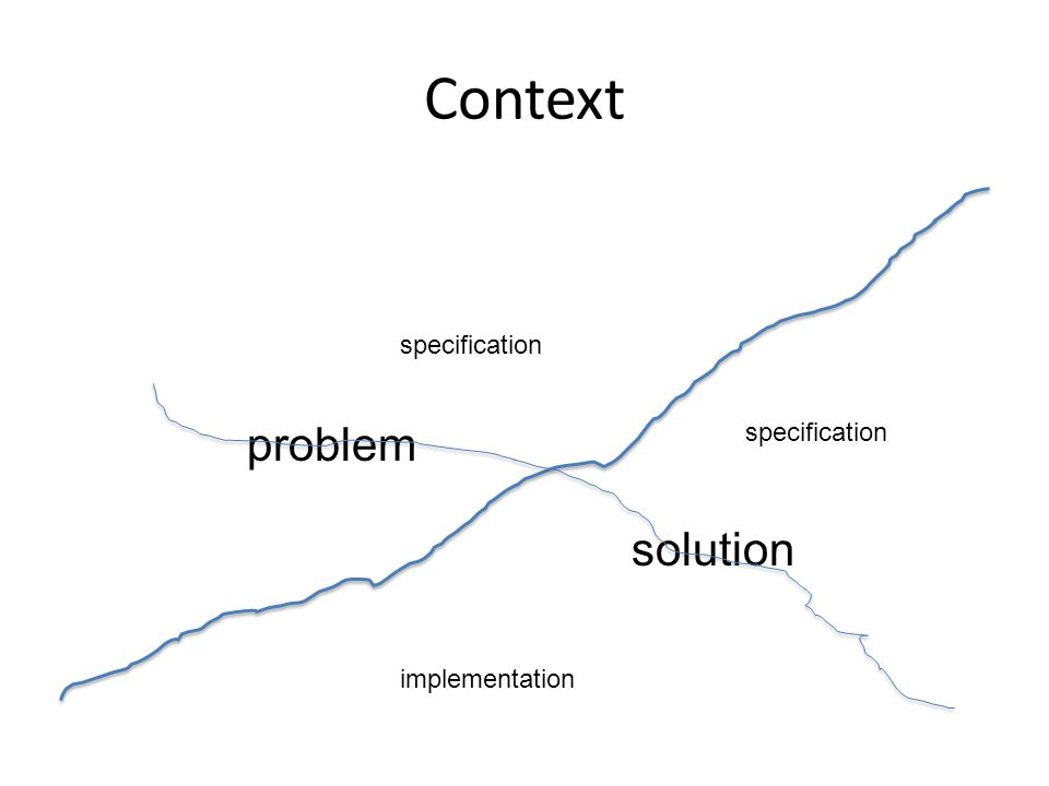 Context problem solution specification implementation specification