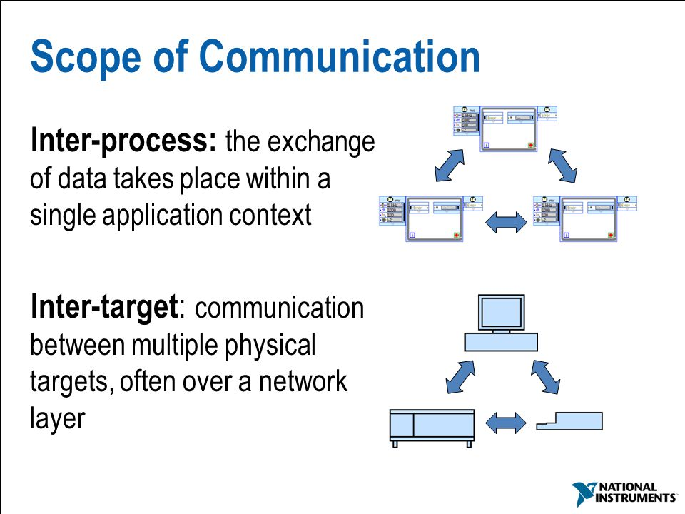 14 Scope of Communication Inter-process: the exchange of data takes place within a single application context Inter-target : communication between mul