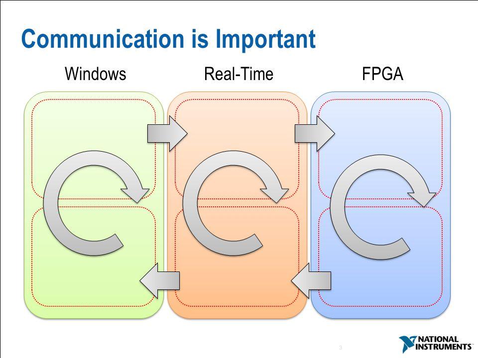 3 WindowsReal-TimeFPGA Communication is Important