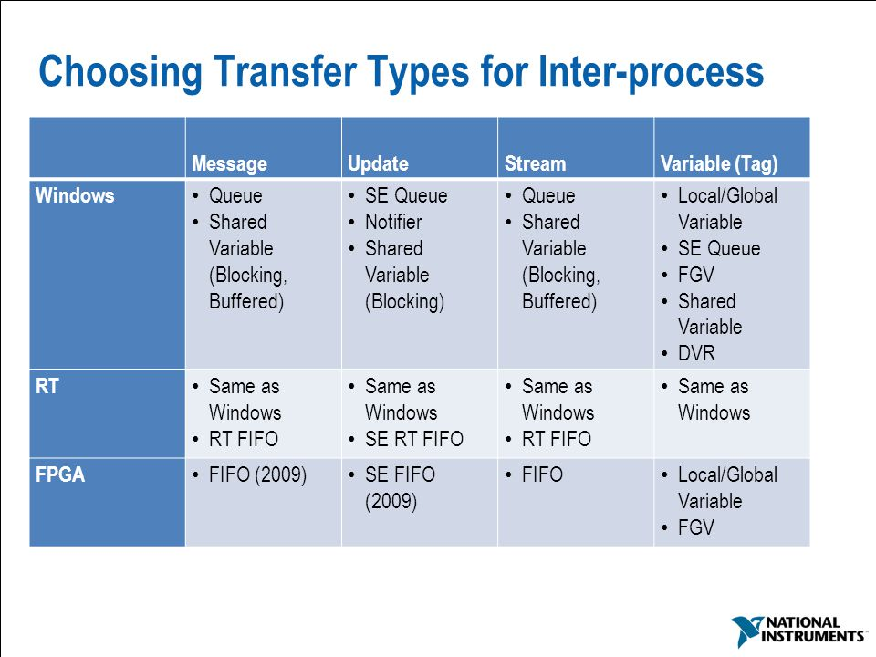 34 Choosing Transfer Types for Inter-process MessageUpdateStreamVariable (Tag) Windows Queue Shared Variable (Blocking, Buffered) SE Queue Notifier Sh