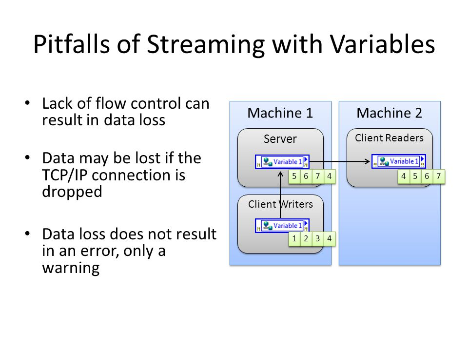 Pitfalls of Streaming with Variables Machine 1 Machine 2 Server Client Writers Client Readers 1 1 2 2 3 3 4 4 1 1 2 2 3 3 4 4 5 5 6 6 7 7 5 5 6 6 7 7
