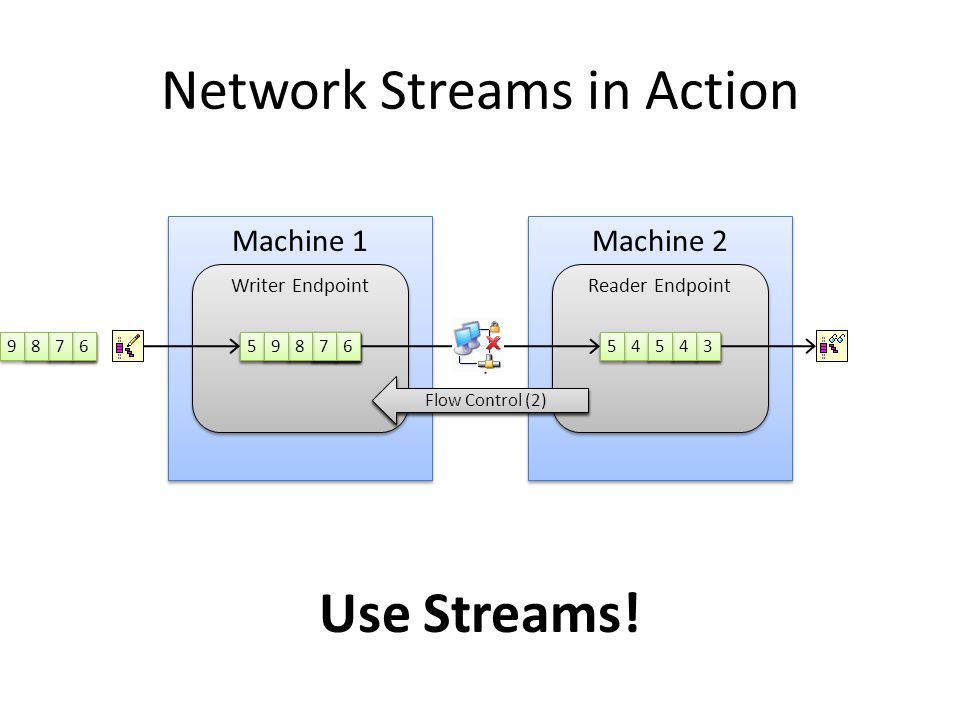 Network Streams in Action Machine 1 Machine 2 Writer Endpoint Reader Endpoint 1 1 2 2 3 3 3 3 1 1 2 2 4 4 5 5 1 1 2 2 3 3 4 4 5 5 Acknowledge (3) 1 1