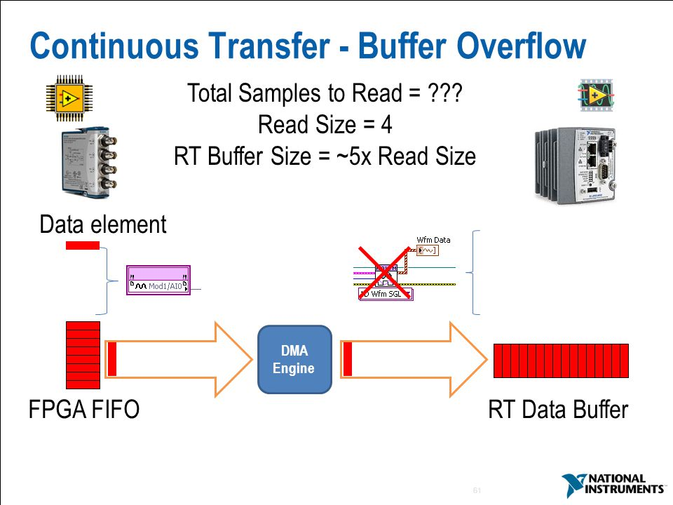 61 Continuous Transfer - Buffer Overflow Total Samples to Read = ??.