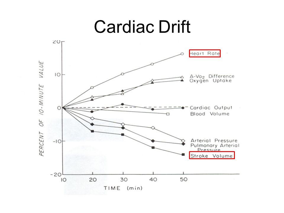 Cardiac Drift