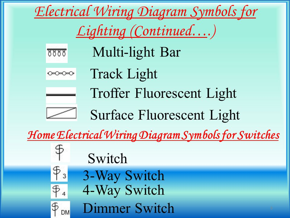 Home Electrical Wiring Symbols for Outlets Outlet GFI Outlet Switched Outlet Waterproof Outlet Quad Outlet Floor Outlet 240 Volt Outlet 7 EEE, KUETEEE, KUET