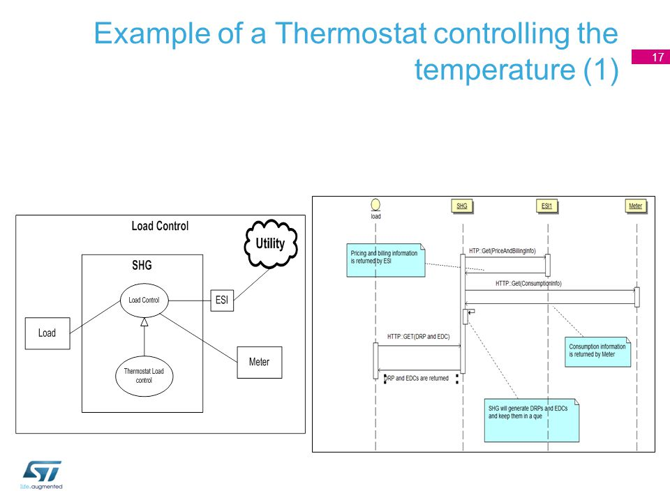 17 Example of a Thermostat controlling the temperature (1)