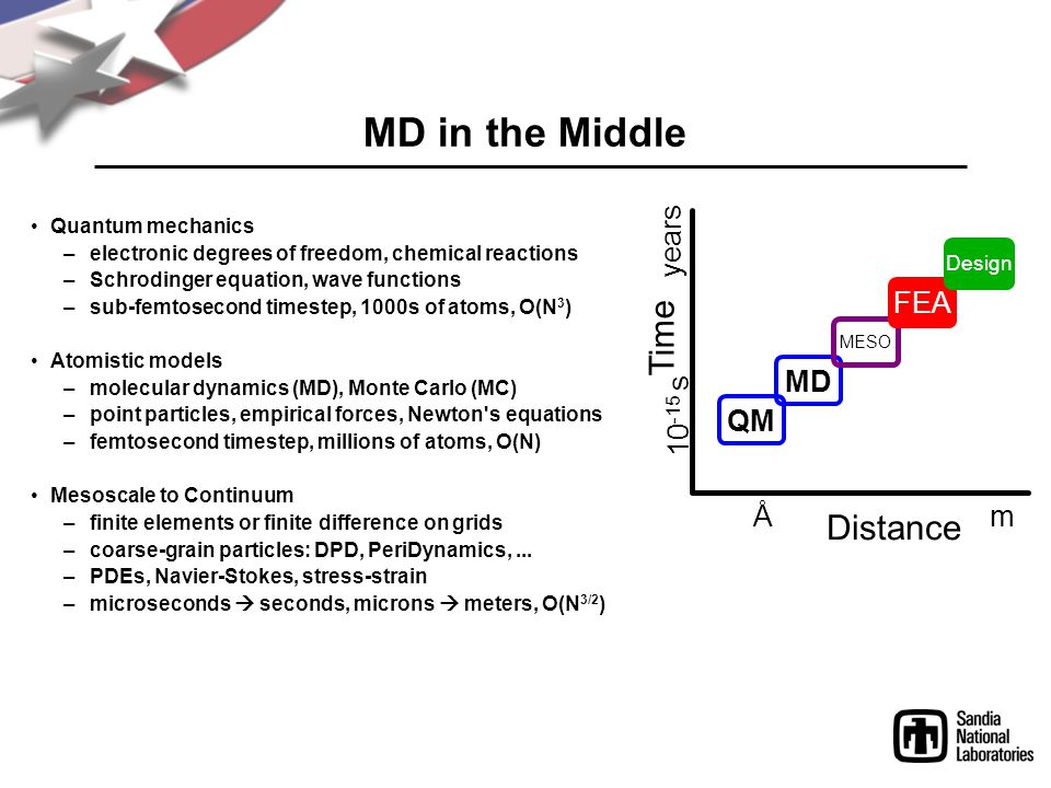 MD in the Middle Quantum mechanics –electronic degrees of freedom, chemical reactions –Schrodinger equation, wave functions –sub-femtosecond timestep, 1000s of atoms, O(N 3 ) Atomistic models –molecular dynamics (MD), Monte Carlo (MC) –point particles, empirical forces, Newton s equations –femtosecond timestep, millions of atoms, O(N) Mesoscale to Continuum –finite elements or finite difference on grids –coarse-grain particles: DPD, PeriDynamics,...