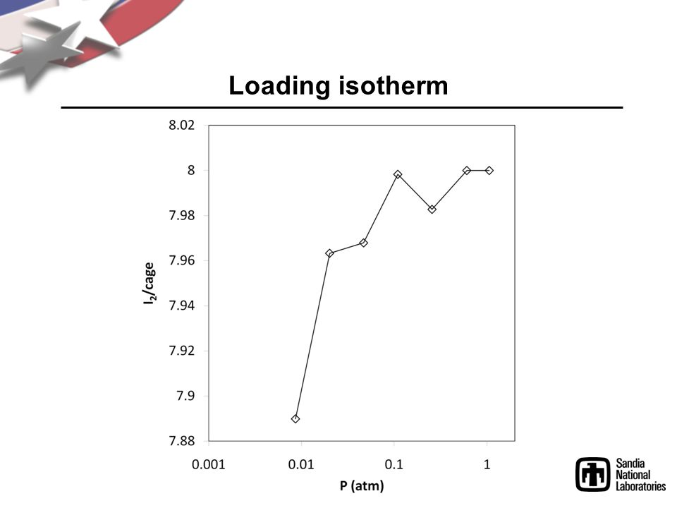 Loading isotherm