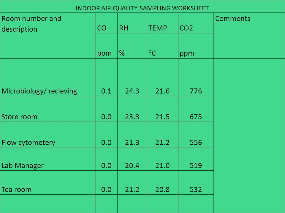 INDOOR AIR QUALITY SAMPLING WORKSHEET Room number and description CORHTEMPCO2 Comments ppm% °C ppm Microbiology/ recieving0.124.321.6776 Store room0.0