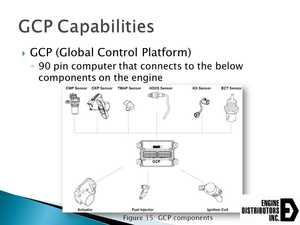  GCP (Global Control Platform) ◦ 90 pin computer that connects to the below components on the engine Figure 15: GCP components