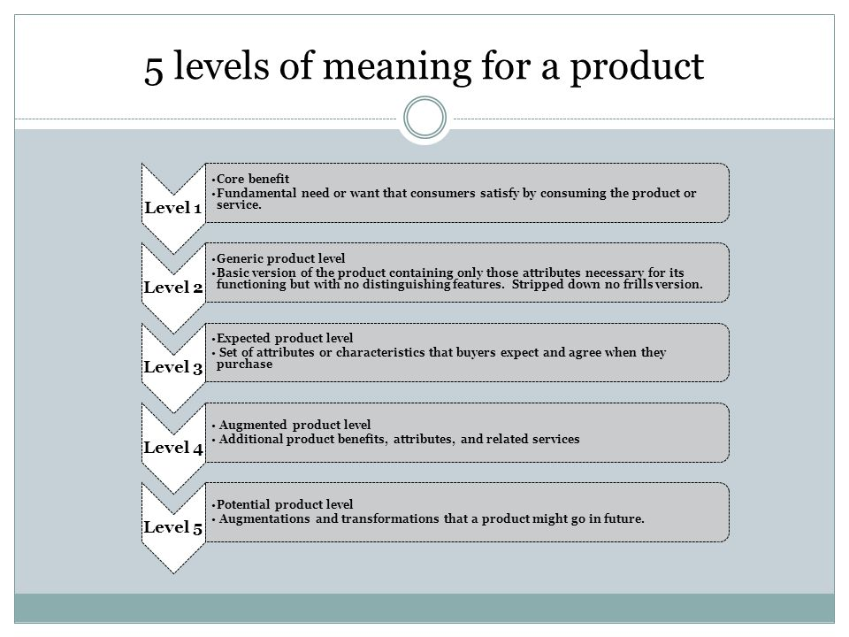 5 levels of meaning for a product Level 1 Core benefit Fundamental need or want that consumers satisfy by consuming the product or service. Level 2 Ge