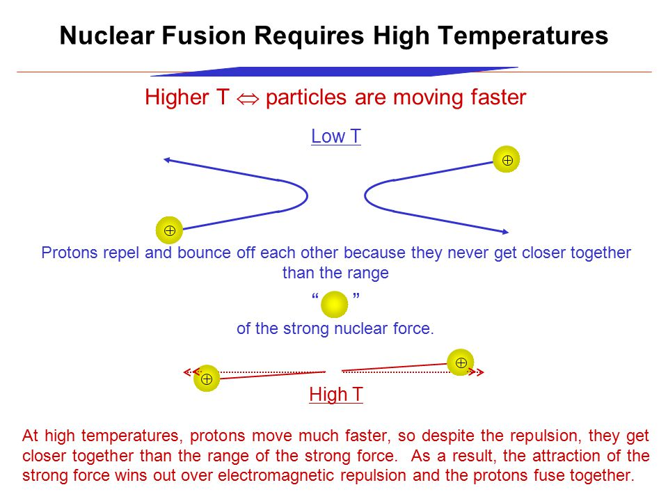 Higher T  particles are moving faster Low T Protons repel and bounce off each other because they never get closer together than the range ball of the strong nuclear force.