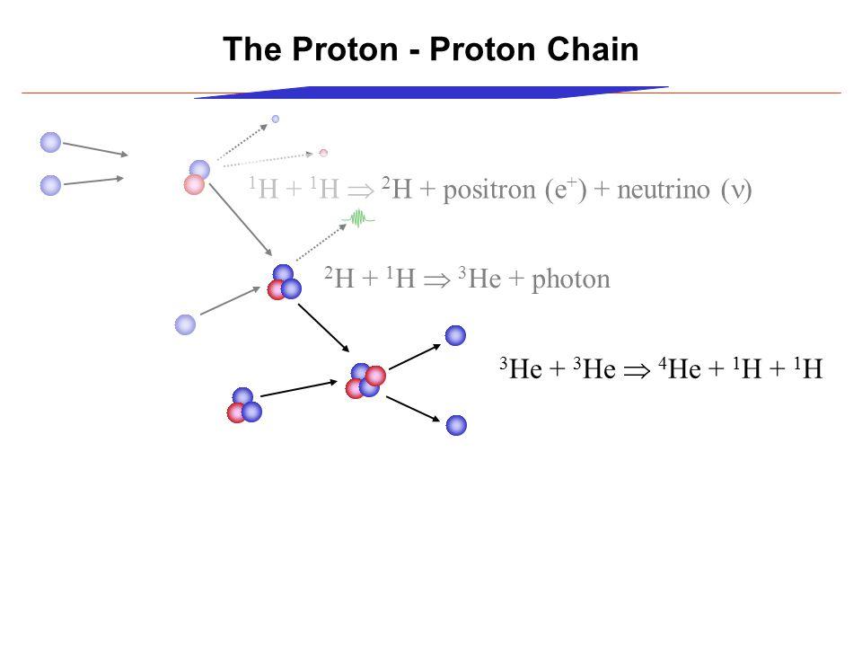 The Proton - Proton Chain 1 H + 1 H  2 H + positron (e + ) + neutrino (  2 H + 1 H  3 He + photon 3 He + 3 He  4 He + 1 H + 1 H