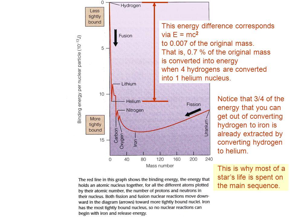 This energy difference corresponds via E = mc 2 to 0.007 of the original mass.