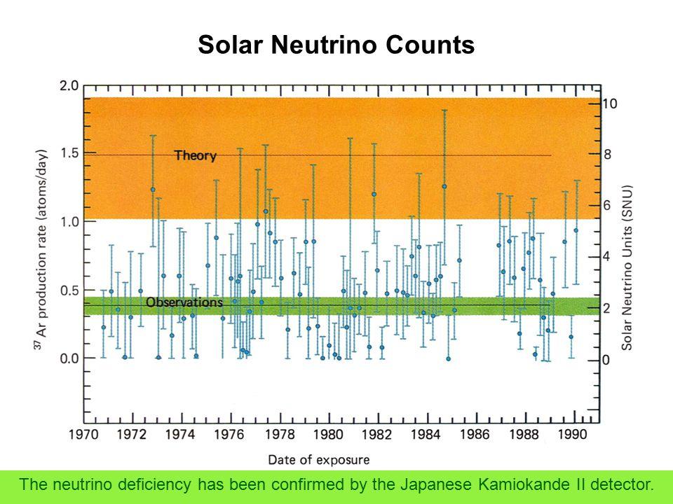 Solar Neutrino Counts The neutrino deficiency has been confirmed by the Japanese Kamiokande II detector.