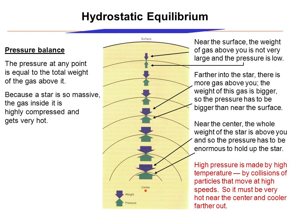 Hydrostatic Equilibrium Pressure balance The pressure at any point is equal to the total weight of the gas above it.