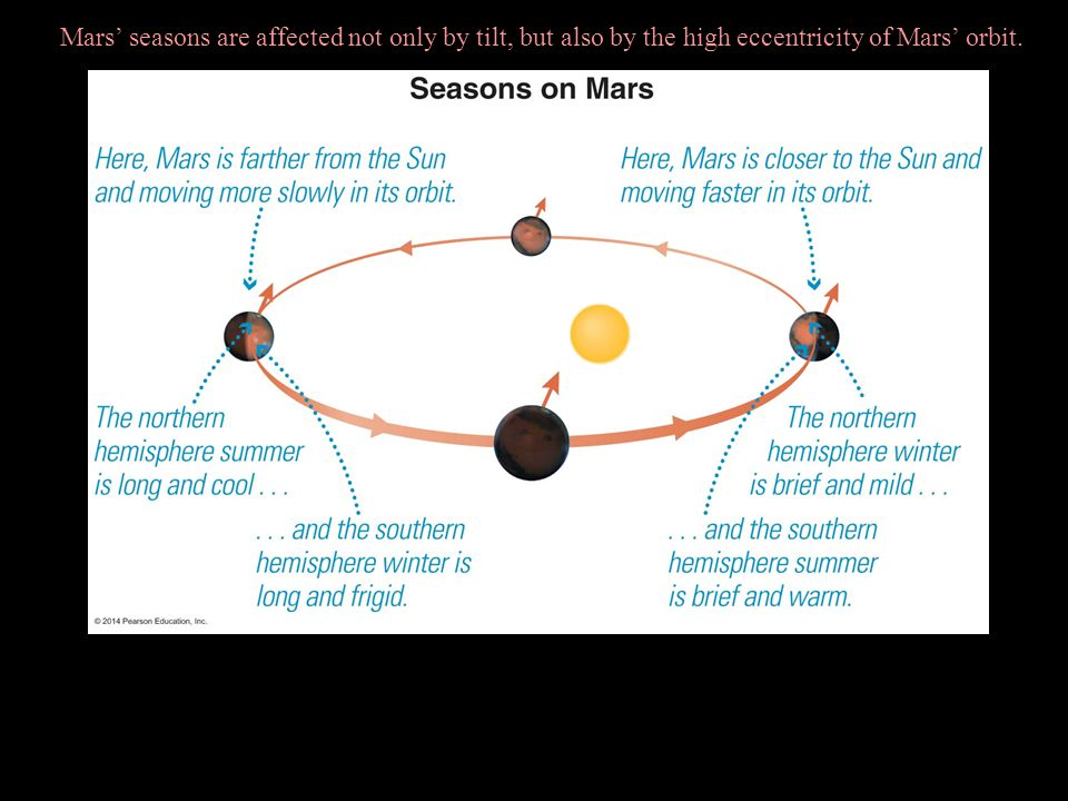 Mars' seasons are affected not only by tilt, but also by the high eccentricity of Mars' orbit.
